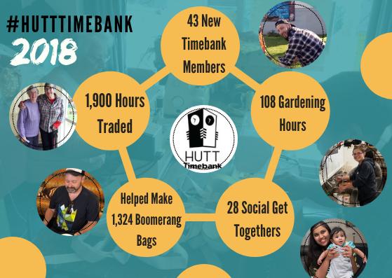 2018 Hutt Timebank Infographic